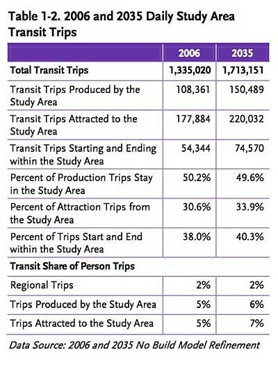metro table of transit trips