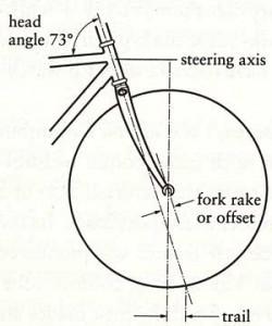Bicycle wheel illustration