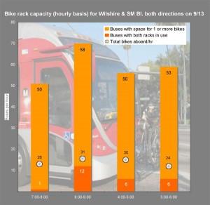 Metro  buses and bikes hourly, AM & PM rush periods chart