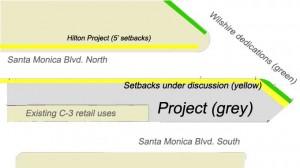 Gateway setbacks diagram