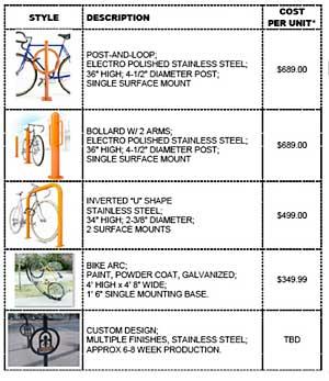 Bicycle rack typology