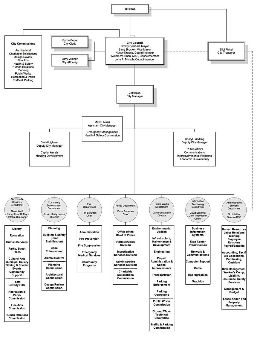 Beverly Hills org chart