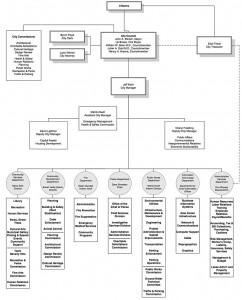 Beverly Hills organization chart 2013