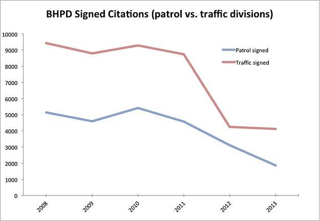Signed citations 2008-2013 graph