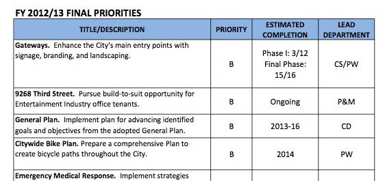 Council priorities 2012-13 excerpt