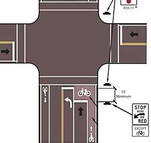 Bicycle box diagram