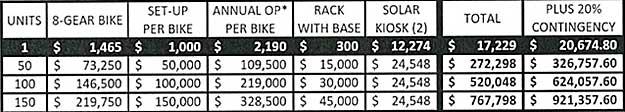Bevery Hills bikeshare costs chart