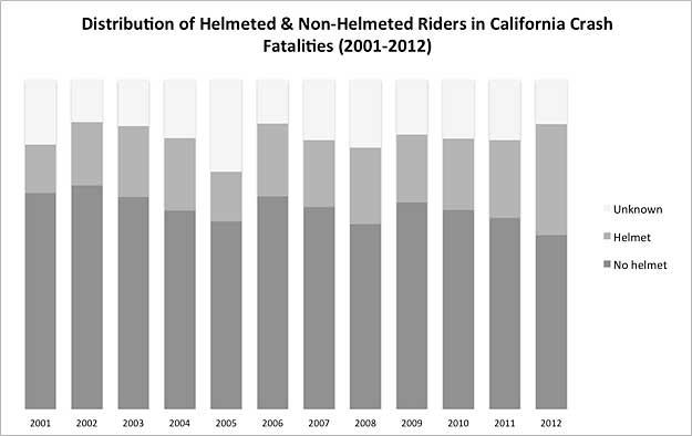 Chart of Californa crash victims (helmeted versus non-helmeted)