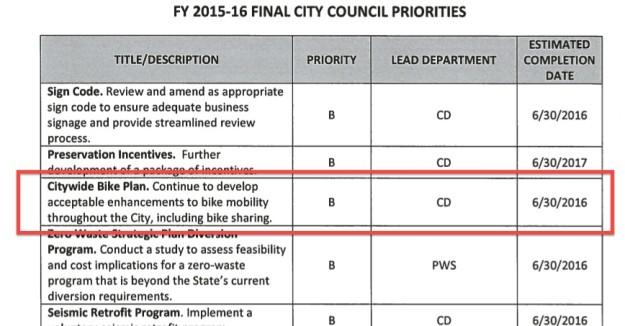 City Council priorities 2015-16 excerpt bike plan