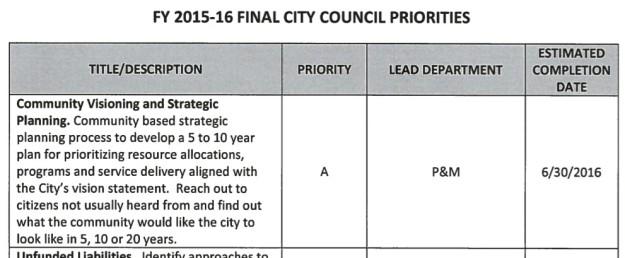 Community Visioning priority in FY2015-16 matrix