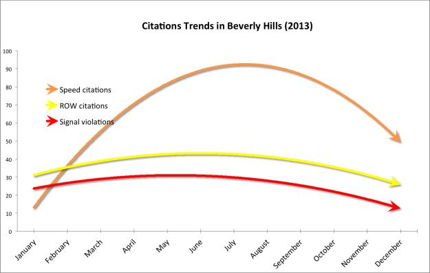 Enforcement citation trendlines for 2013