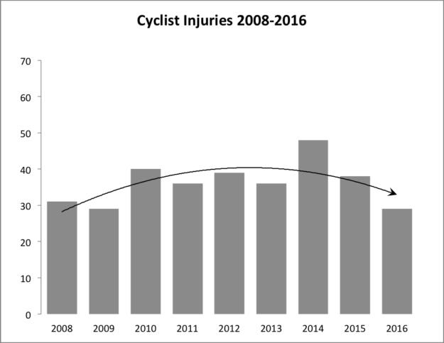 Chart: Cyclist injuries 2008-2016