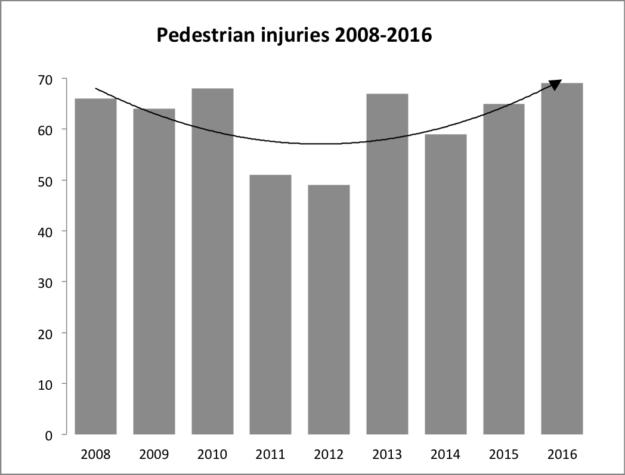 Chart: Pedestrian injuries 2008-2016
