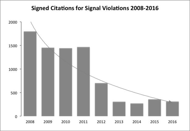 Chart: Signal Violations 2008-2016