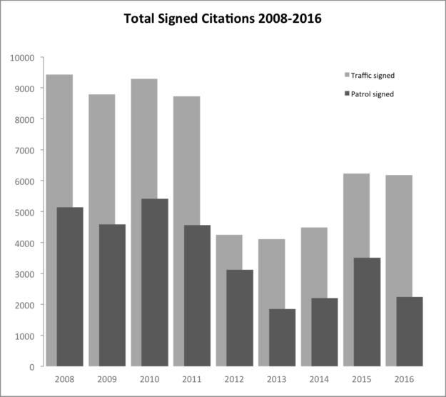 Chart: Signed patrol and traffic citations 2008-2016
