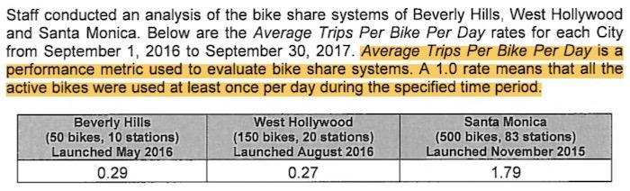 Comparative bike share use table