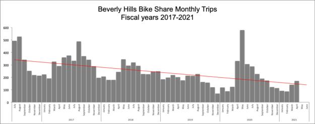 Beverly Hills bike share trips chart FY2017-21